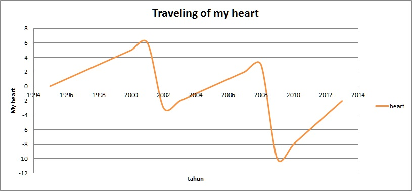 traveling of my heart
