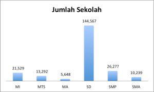 jumlah sekolah di Indonesia